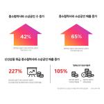 SSG닷컴의 온라인 장보기 선도 비결, 소상공인, 중소기업과 '동반성장'